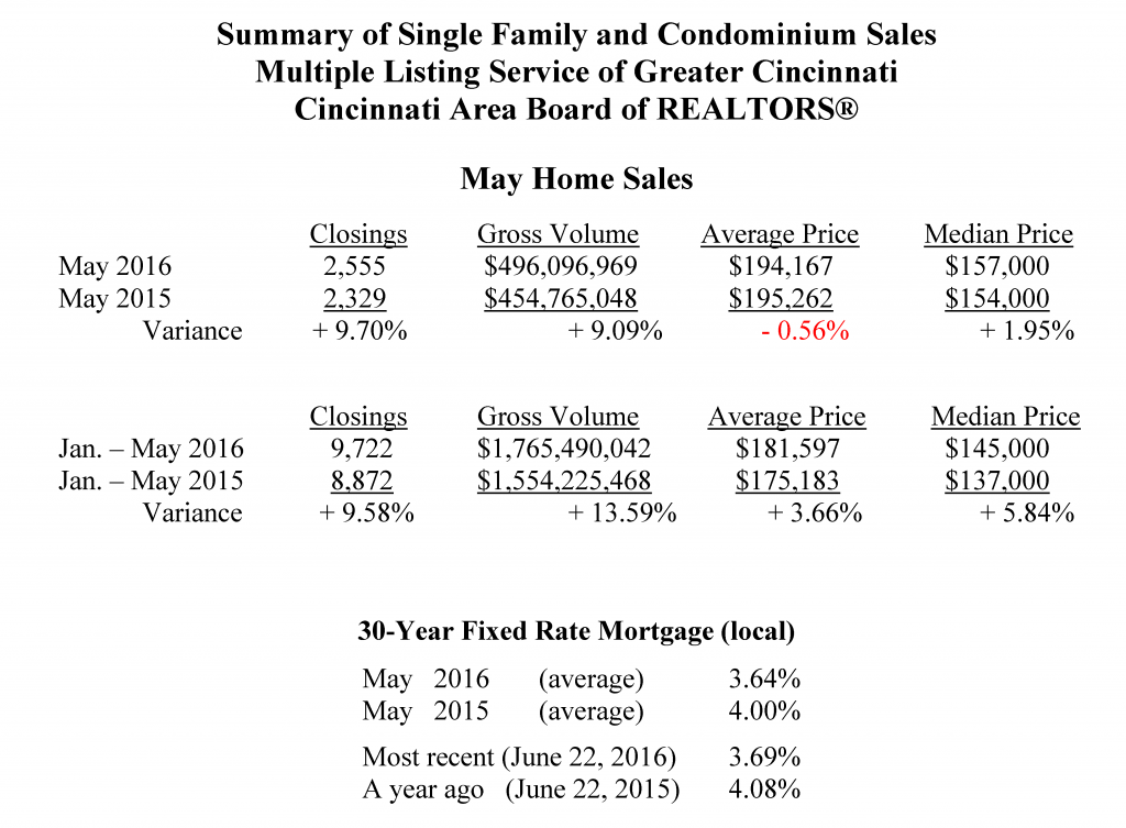 May Home Sales Summary 6-22-16