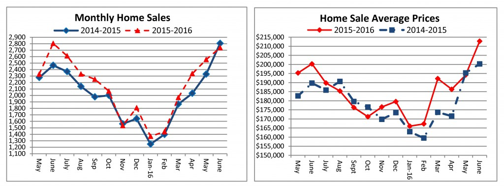Home Sales - June 2016 - sent to media 07-21-2016 final_Page_1