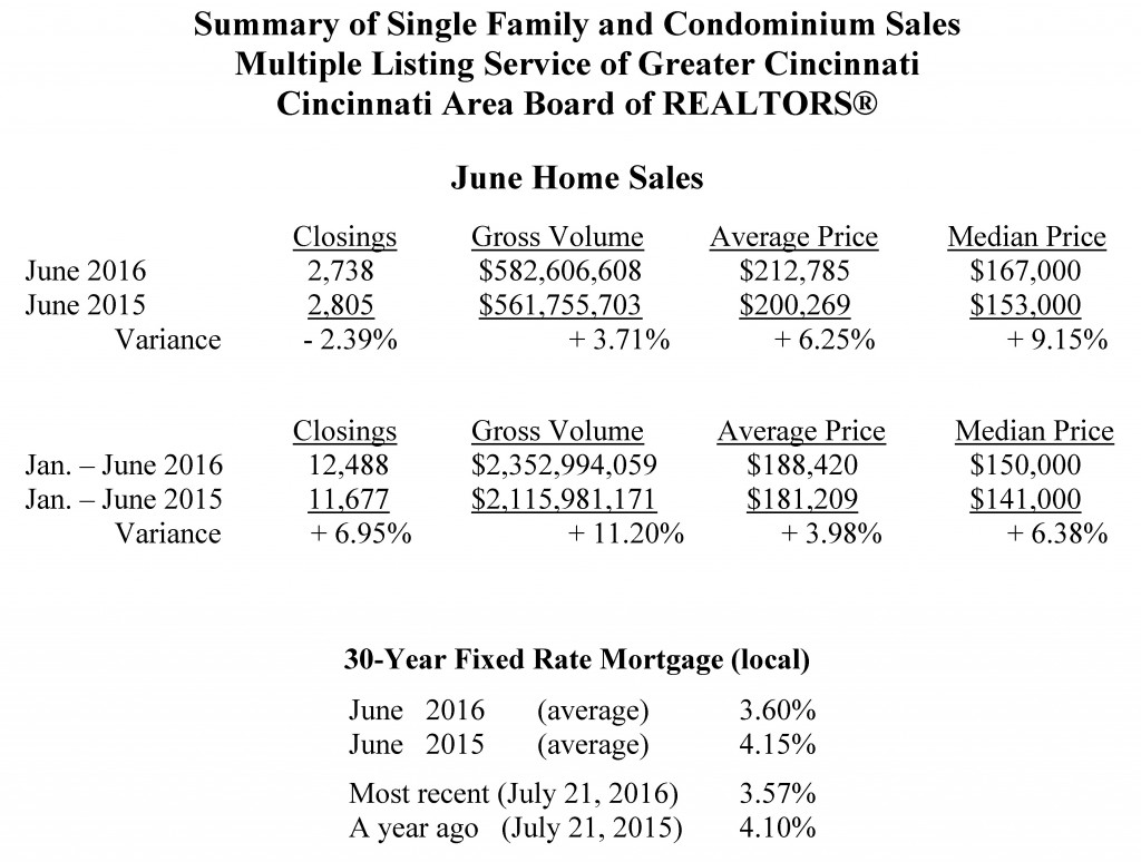 Home Sales - June 2016 - sent to media 07-21-2016 final_Page_2