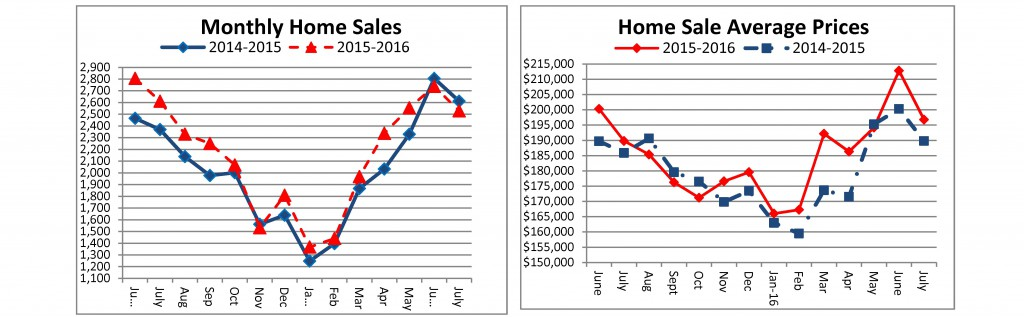 Home Sales - July 2016 - sent to media 08-24-2016 final_Page_1