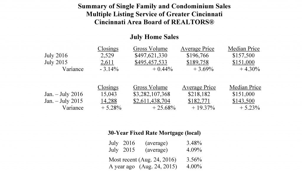 Home Sales - July 2016 - sent to media 08-24-2016 final_Page_2