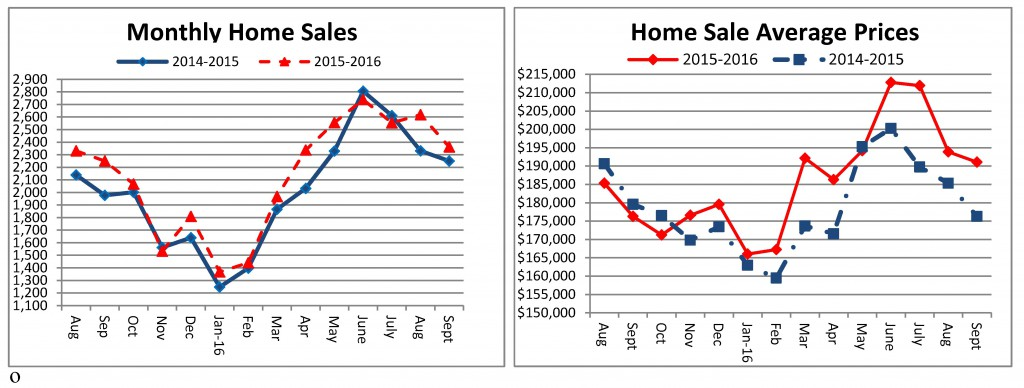 home-sales-september-2016-sent-to-media-10-20-2016-final_page_1