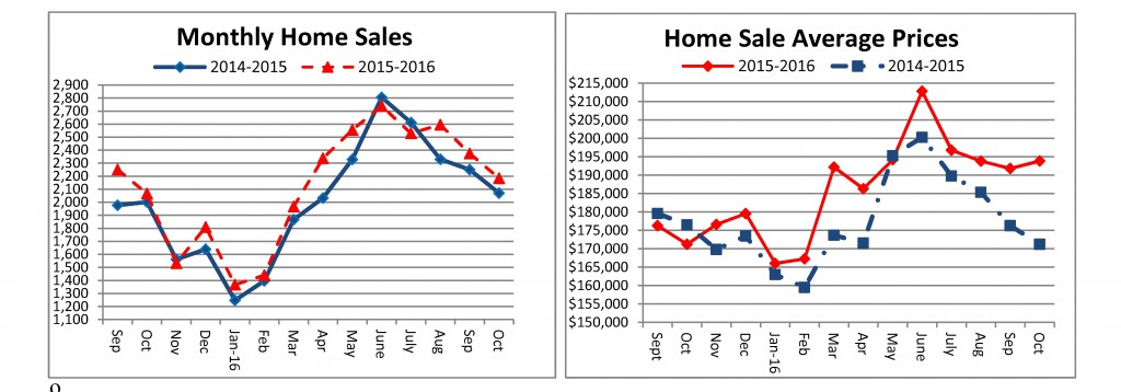 home-sales-october-2016-sent-to-media-11-22-2016-internal-final_page_1