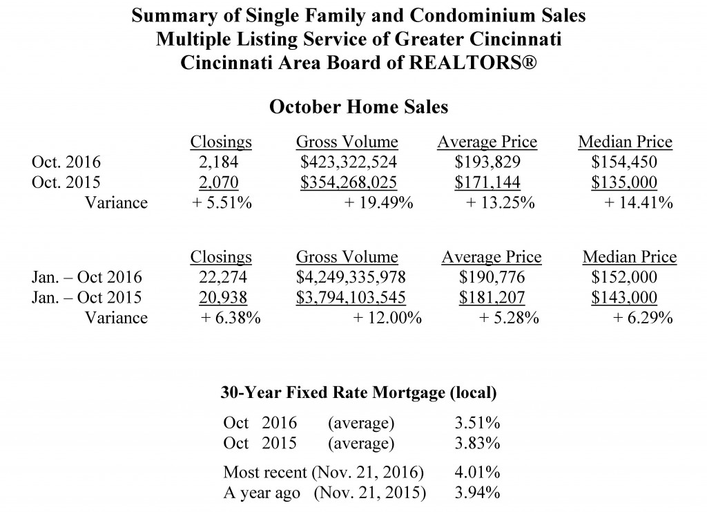 home-sales-october-2016-sent-to-media-11-22-2016-internal-final_page_2
