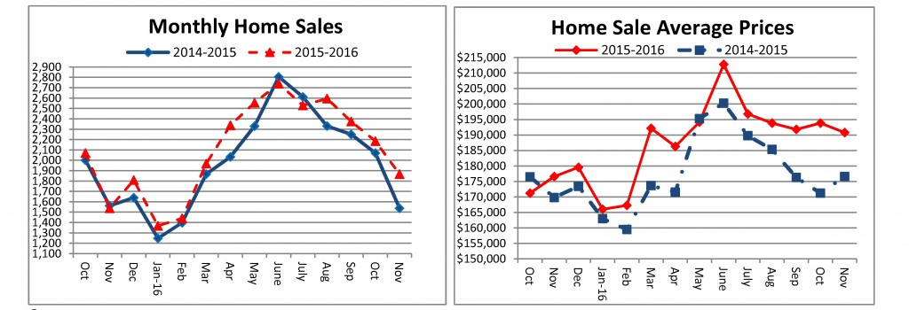 home-sales-november-2016-sent-to-media-12-21-2016-final_page_1