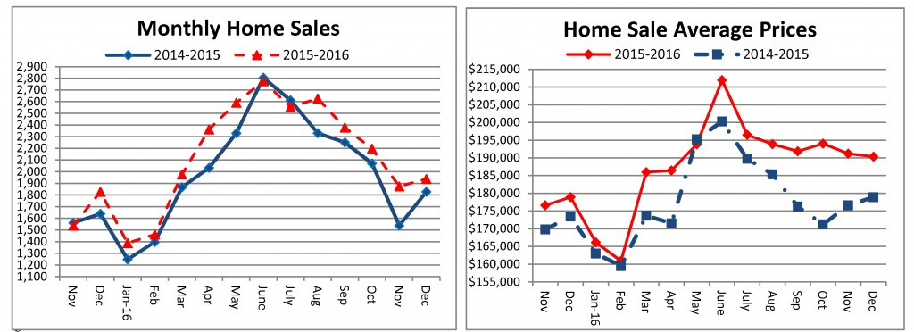 Home Sales - December 2016 - sent to media 01-24-2017 final_Page_1