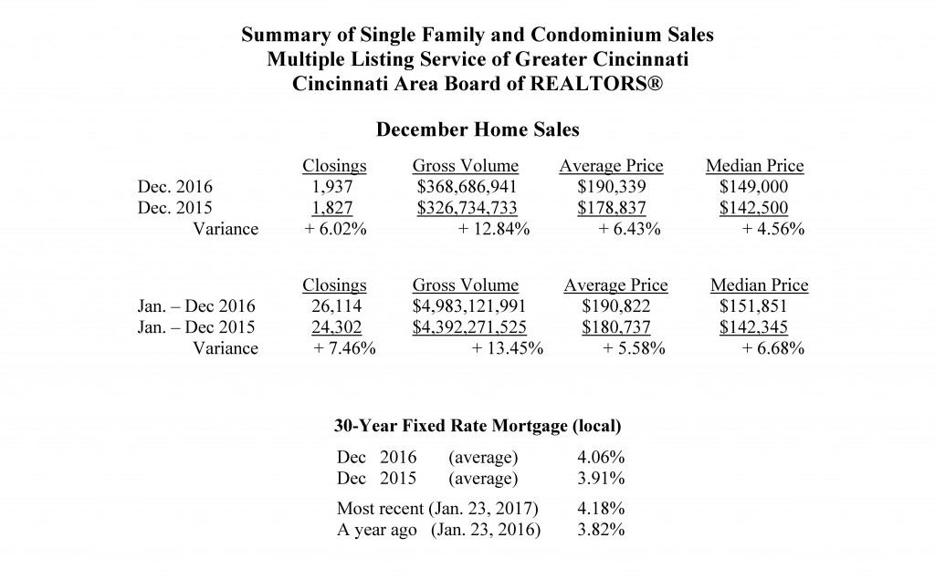 Home Sales - December 2016 - sent to media 01-24-2017 final_Page_2