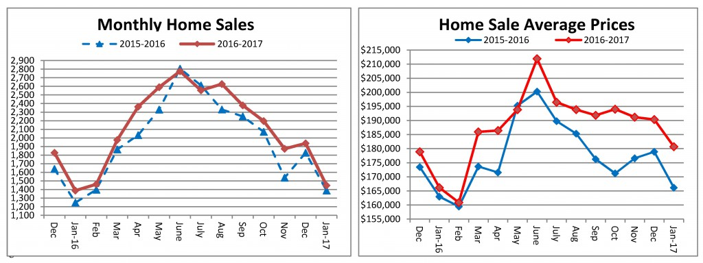 Home Sales - January 2017 - sent to media 02-22-2017 final_Page_1