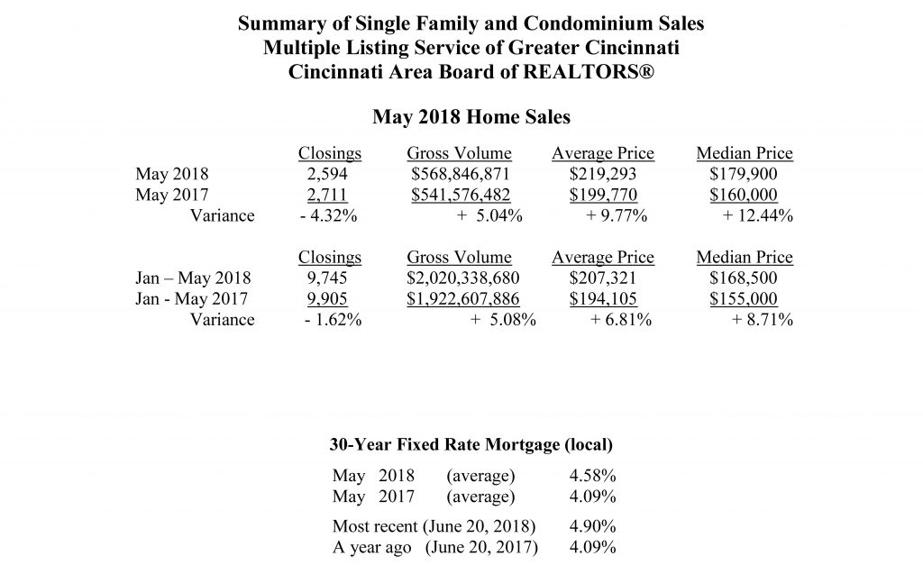 Home Sales May 2018 sent to media 06 20 2018 Page 2 1024x627 - May Home Sales Strong