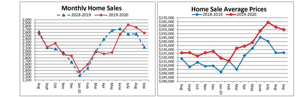Home Sales September 2020 sent to media 10 22 2020 Page 1 1024x336 - September 2020 Home Sales Breaks Record
